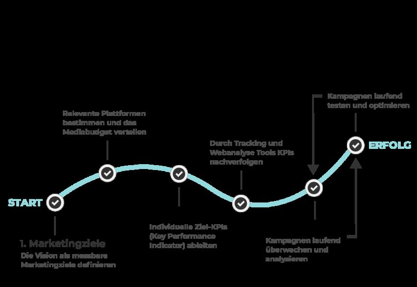 6 Schritte einer erfolgreichen Performance Marketing Kampagne